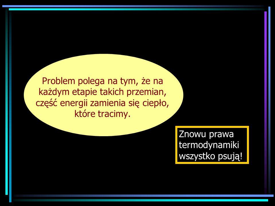 Problem polega na tym, że na każdym etapie takich przemian, część energii zamienia się ciepło, które tracimy.