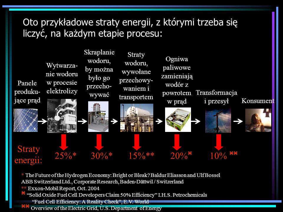 Oto przykładowe straty energii, z którymi trzeba się liczyć, na każdym etapie procesu: