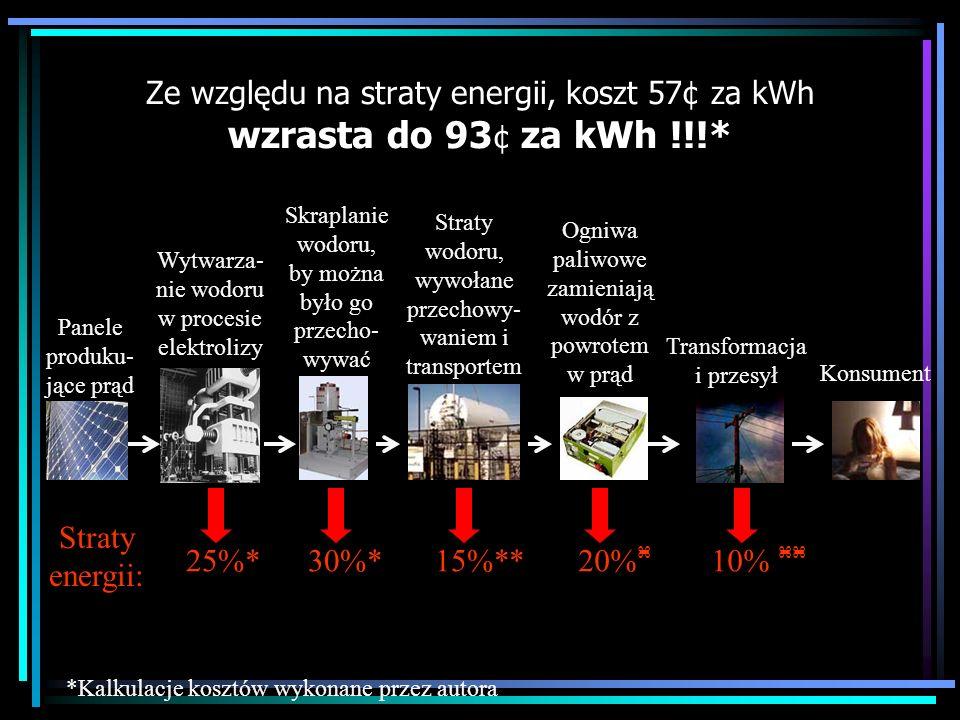 Ze względu na straty energii, koszt 57¢ za kWh wzrasta do 93¢ za kWh !!!*