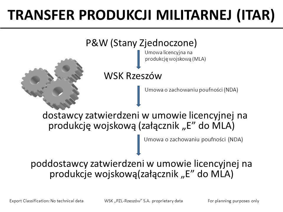 TRANSFER PRODUKCJI MILITARNEJ (ITAR)