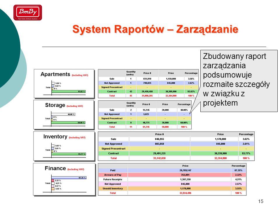 System Raportów – Zarządzanie