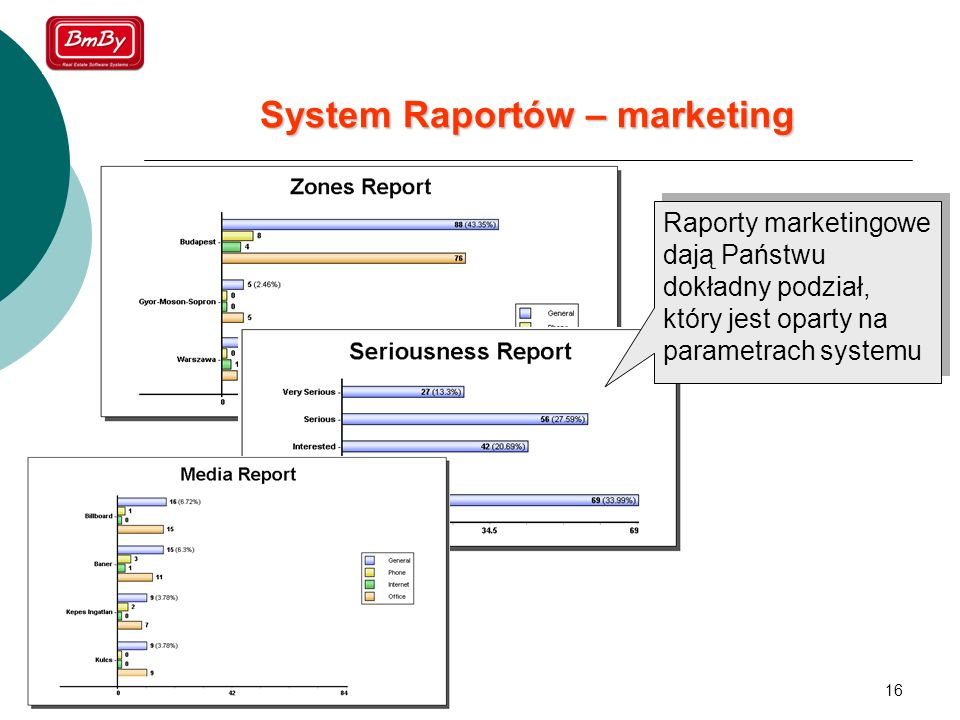 System Raportów – marketing
