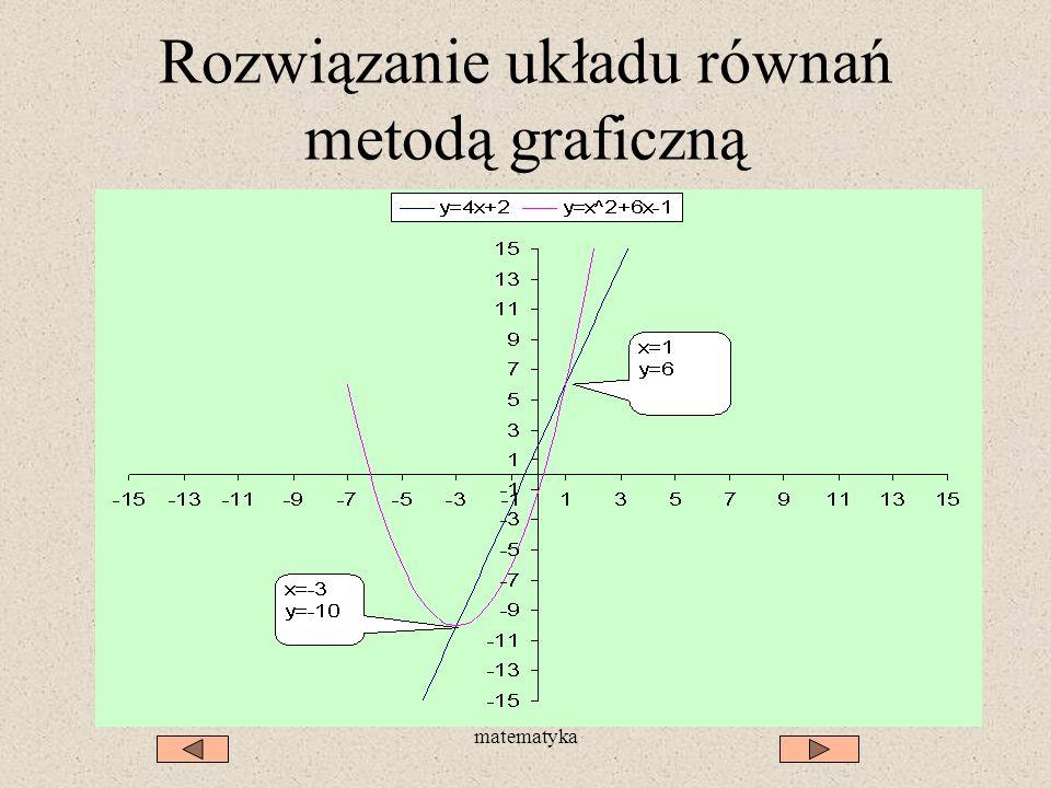 Rozwiązanie układu równań metodą graficzną