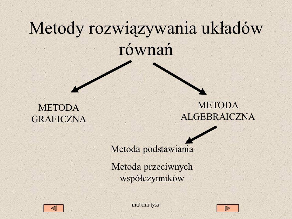 Metody rozwiązywania układów równań