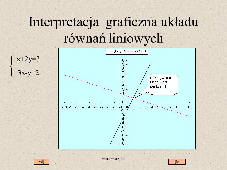 Interpretacja graficzna układu równań liniowych