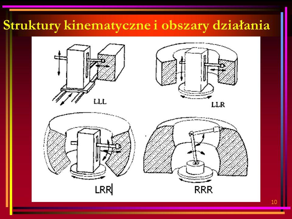 Struktury kinematyczne i obszary działania