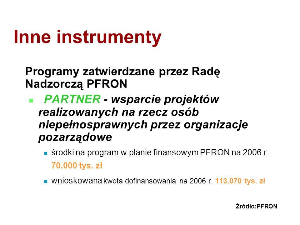 Inne instrumenty Programy zatwierdzane przez Radę Nadzorczą PFRON