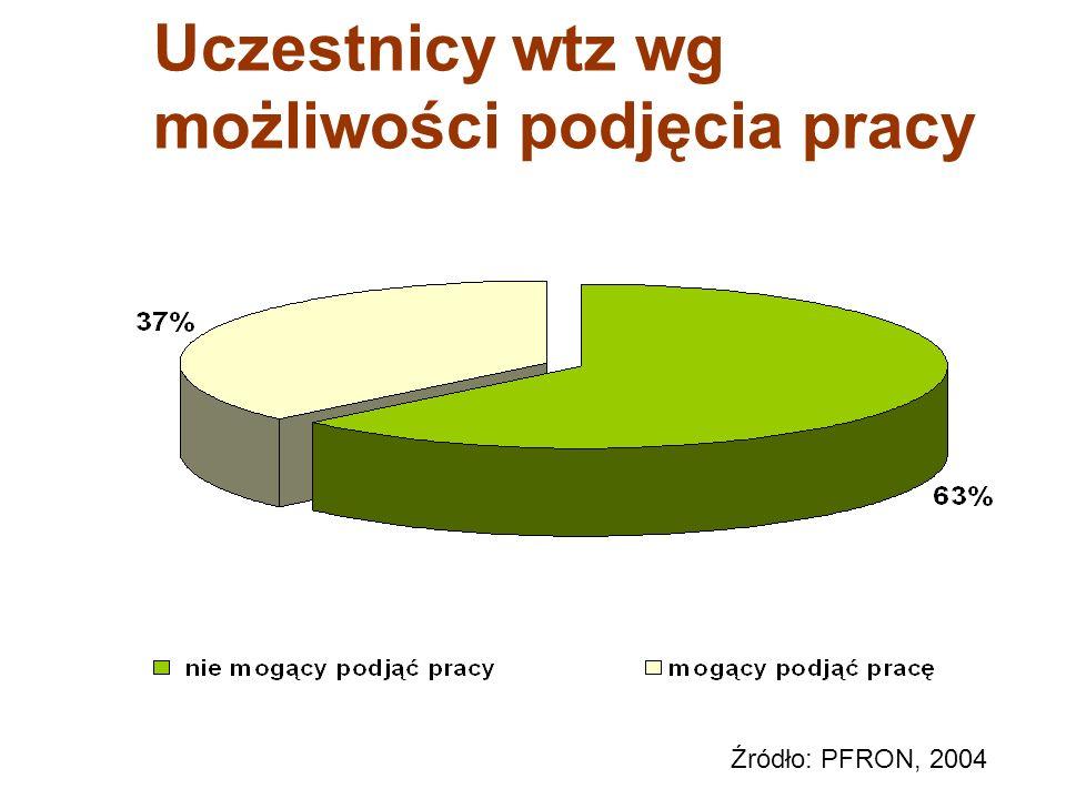 Uczestnicy wtz wg możliwości podjęcia pracy
