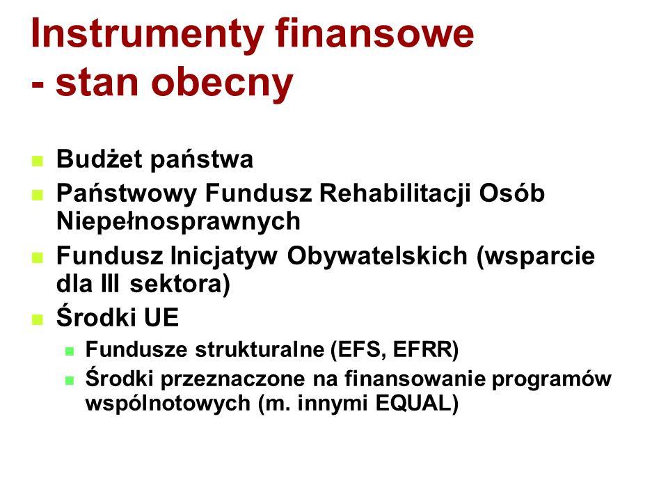 Instrumenty finansowe - stan obecny