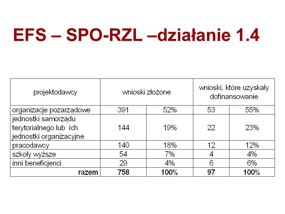 EFS – SPO-RZL –działanie 1.4