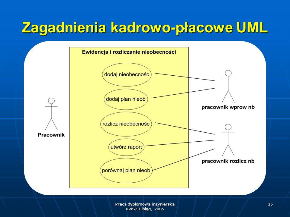 Zagadnienia kadrowo-płacowe UML