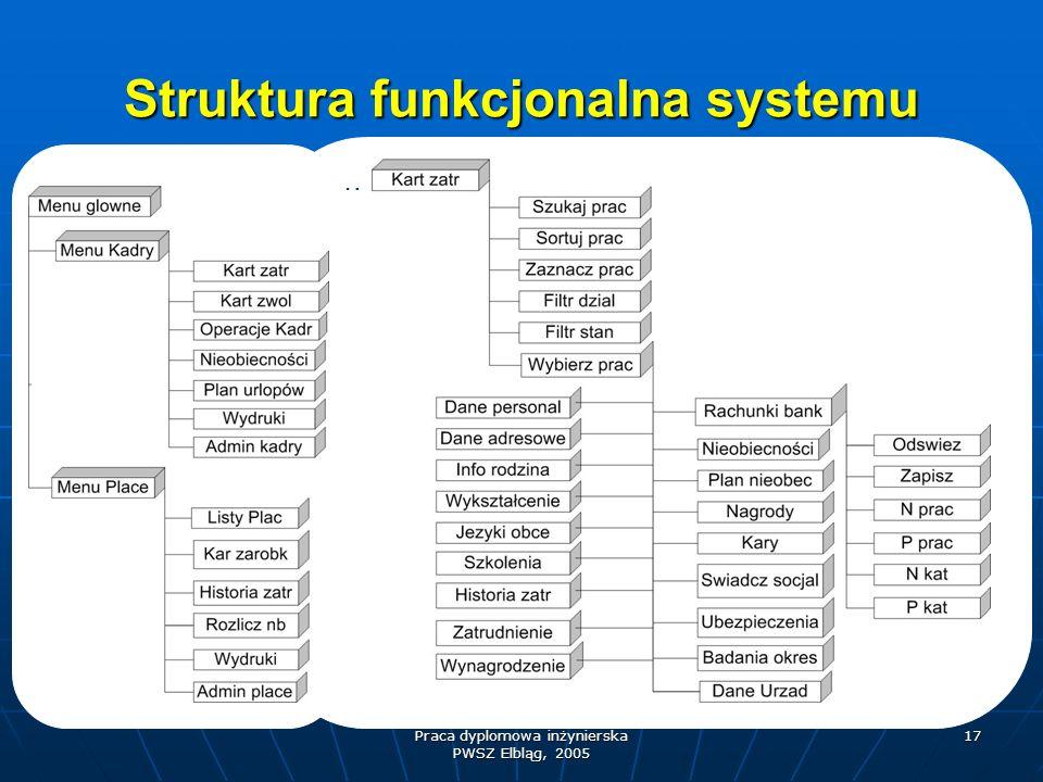 Struktura funkcjonalna systemu