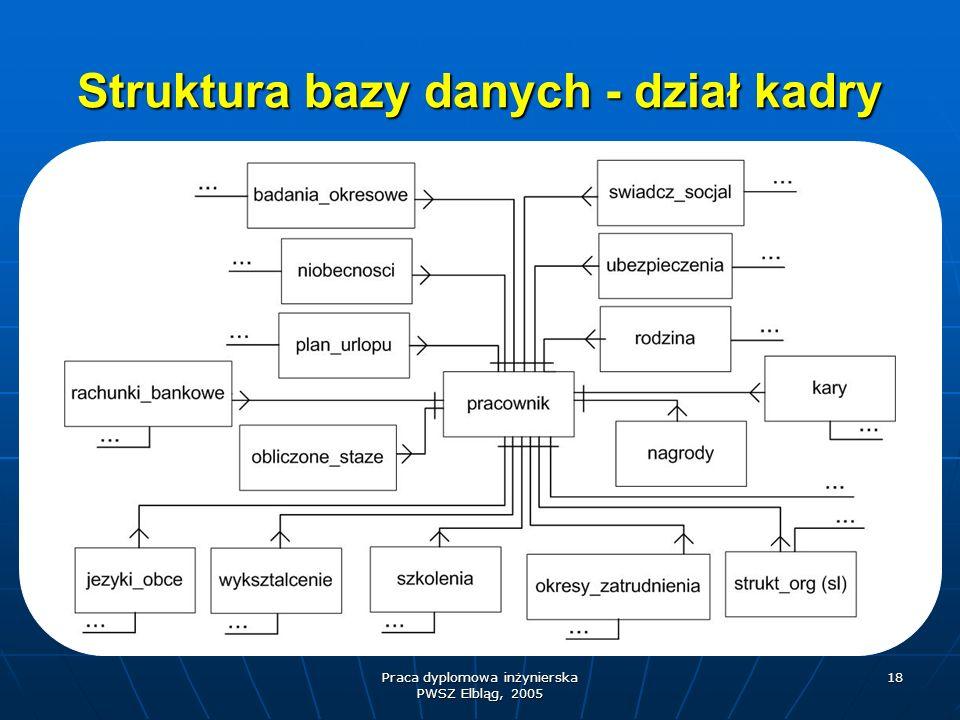 Struktura bazy danych - dział kadry