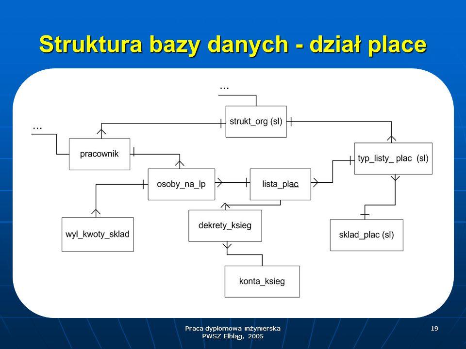 Struktura bazy danych - dział place