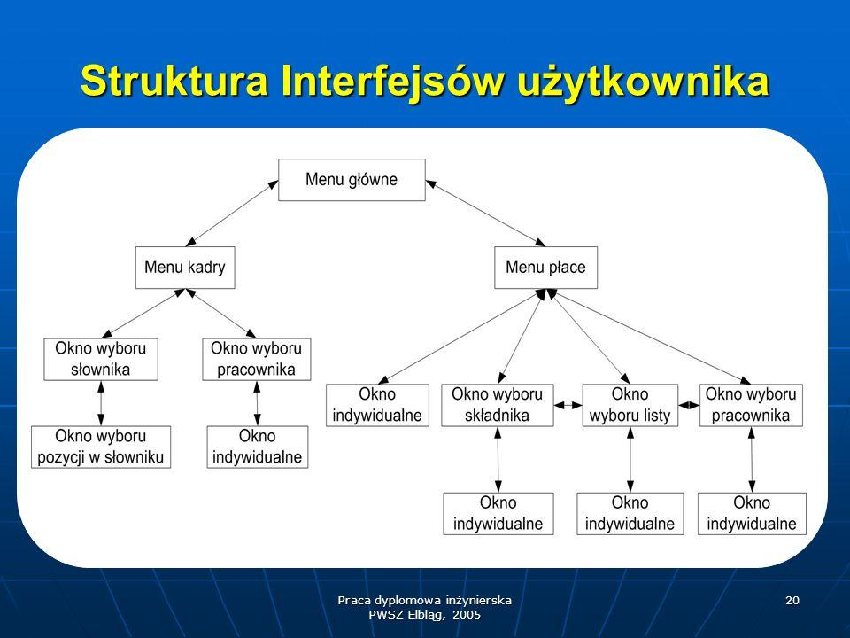Struktura Interfejsów użytkownika