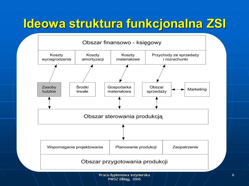 Ideowa struktura funkcjonalna ZSI