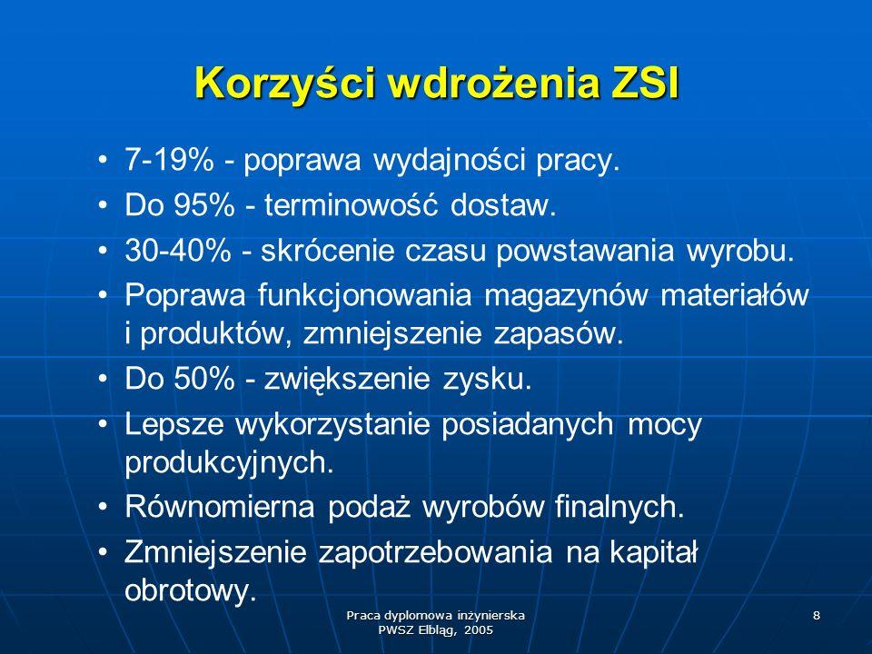 Korzyści wdrożenia ZSI