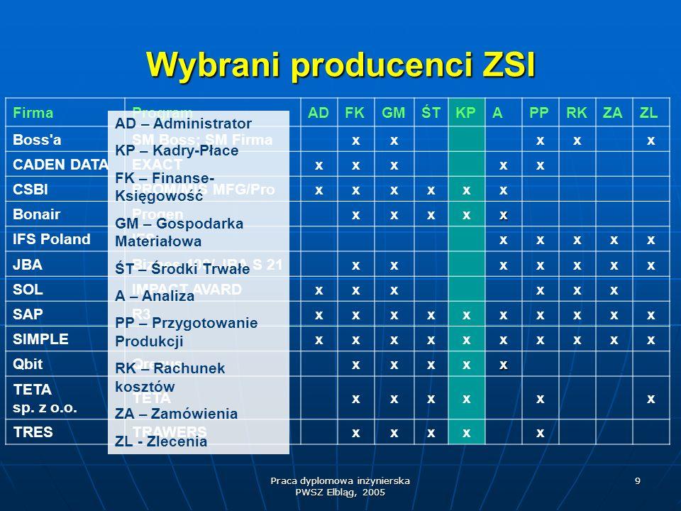 Wybrani producenci ZSI
