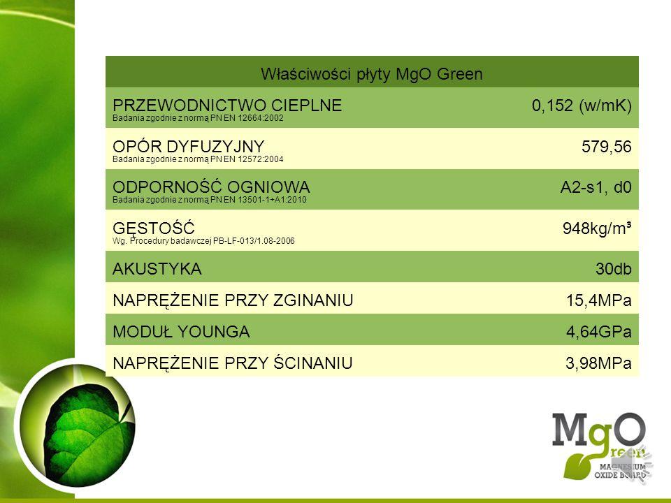 Właściwości płyty MgO Green
