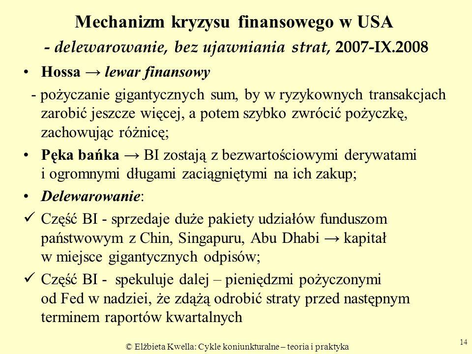 - delewarowanie, bez ujawniania strat, 2007-IX.2008