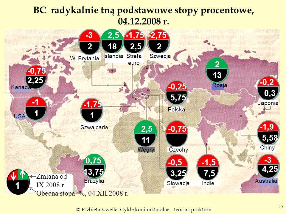BC radykalnie tną podstawowe stopy procentowe, 04.12.2008 r.