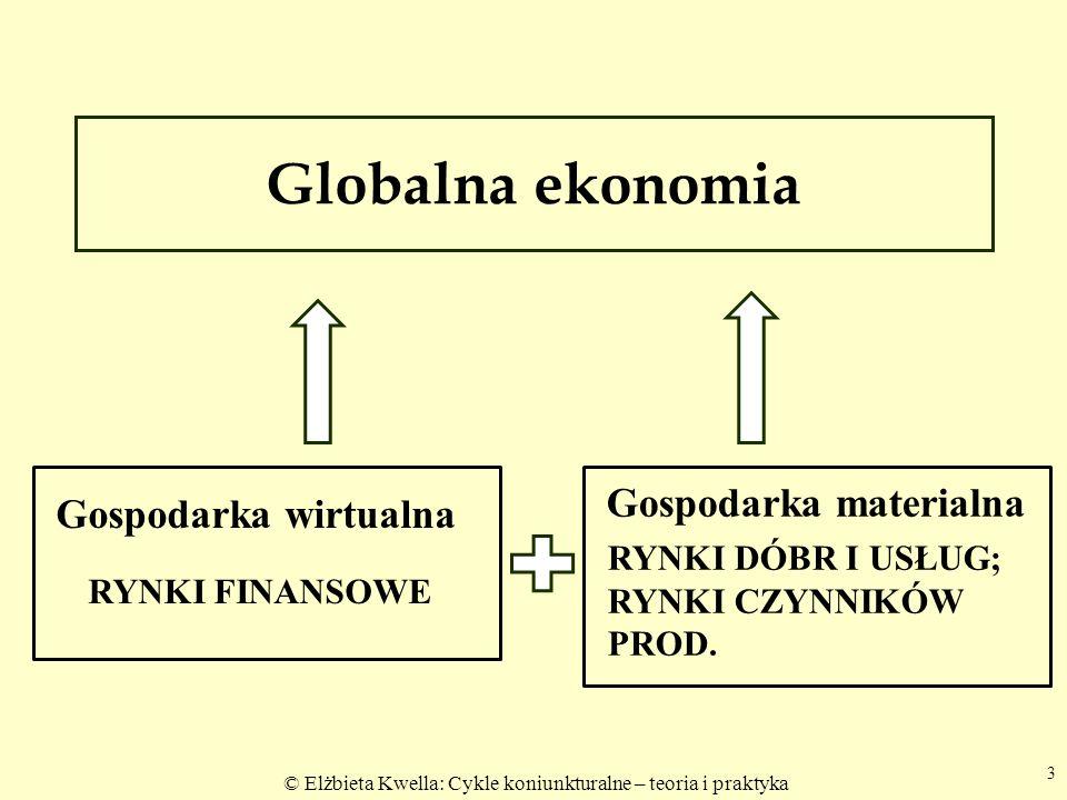 Globalna ekonomia RYNKI FINANSOWE Gospodarka materialna