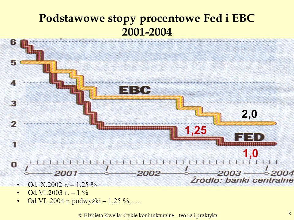 Podstawowe stopy procentowe Fed i EBC 2001-2004