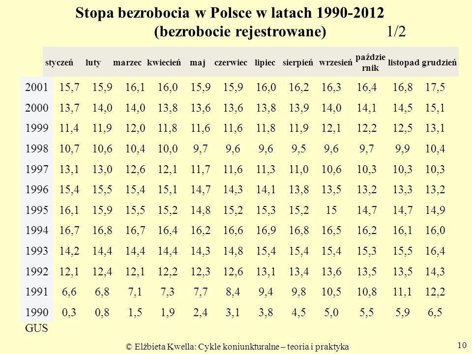 Stopa bezrobocia w Polsce w latach 1990-2012