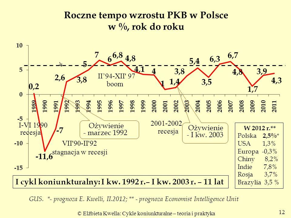 Roczne tempo wzrostu PKB w Polsce w %, rok do roku