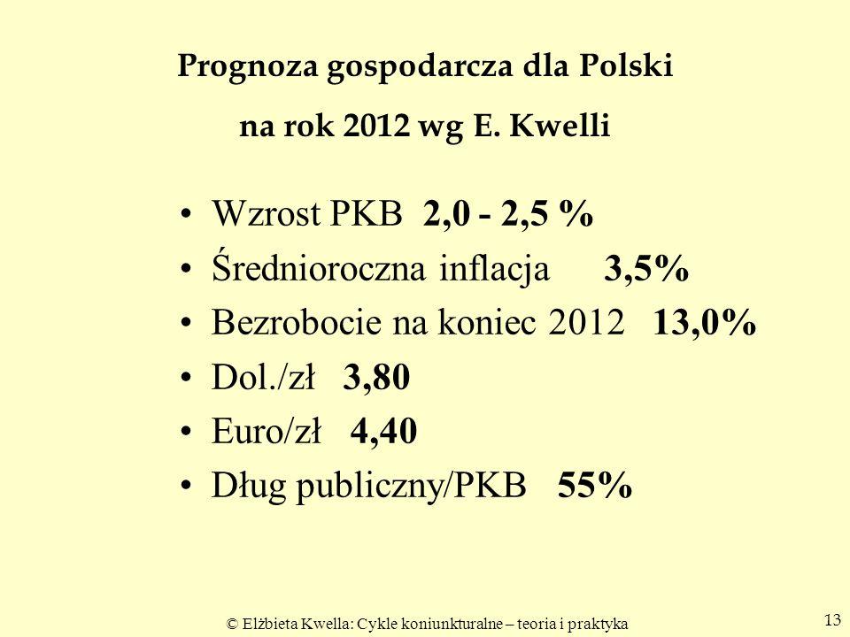 Prognoza gospodarcza dla Polski na rok 2012 wg E. Kwelli