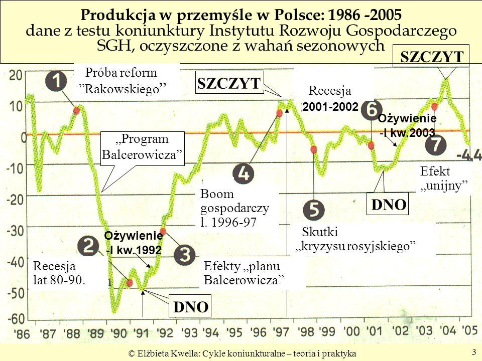 """Program Balcerowicza"