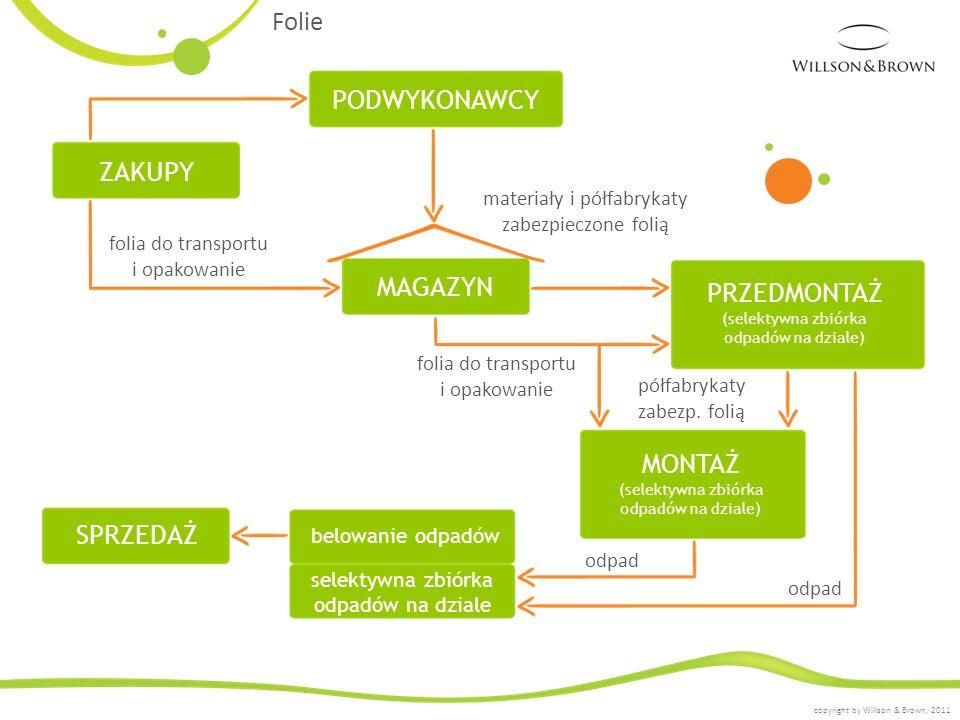materiały i półfabrykaty