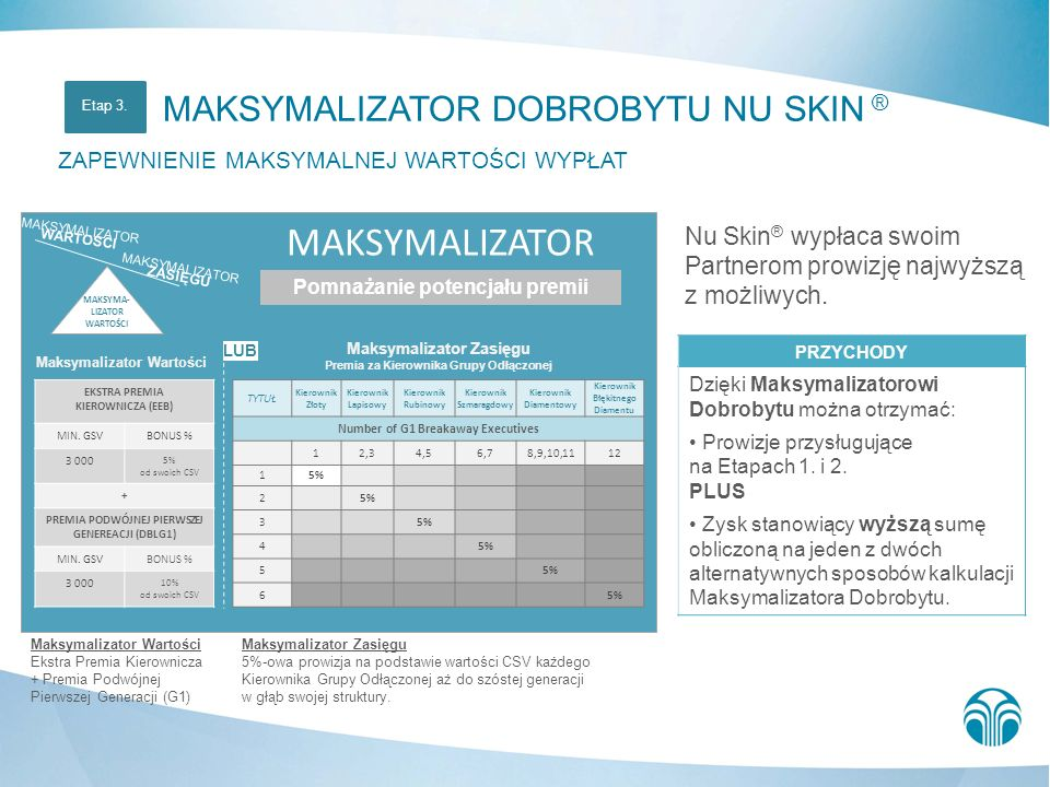 MAKSYMALIZATOR DOBROBYTU