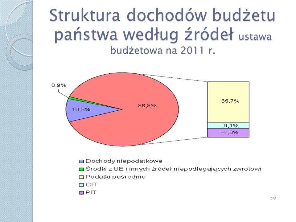 Struktura dochodów budżetu państwa według źródeł ustawa budżetowa na 2011 r.