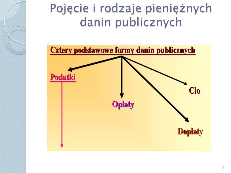 Pojęcie i rodzaje pieniężnych danin publicznych