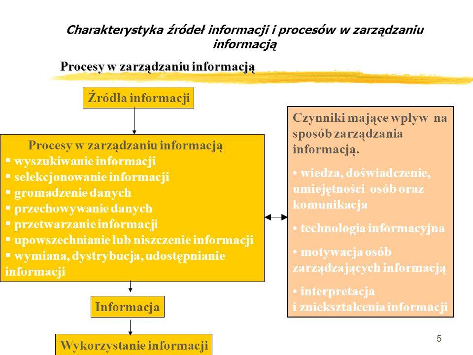 Informacja Wykorzystanie informacji