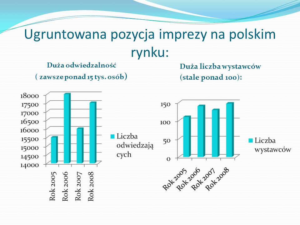 Ugruntowana pozycja imprezy na polskim rynku: