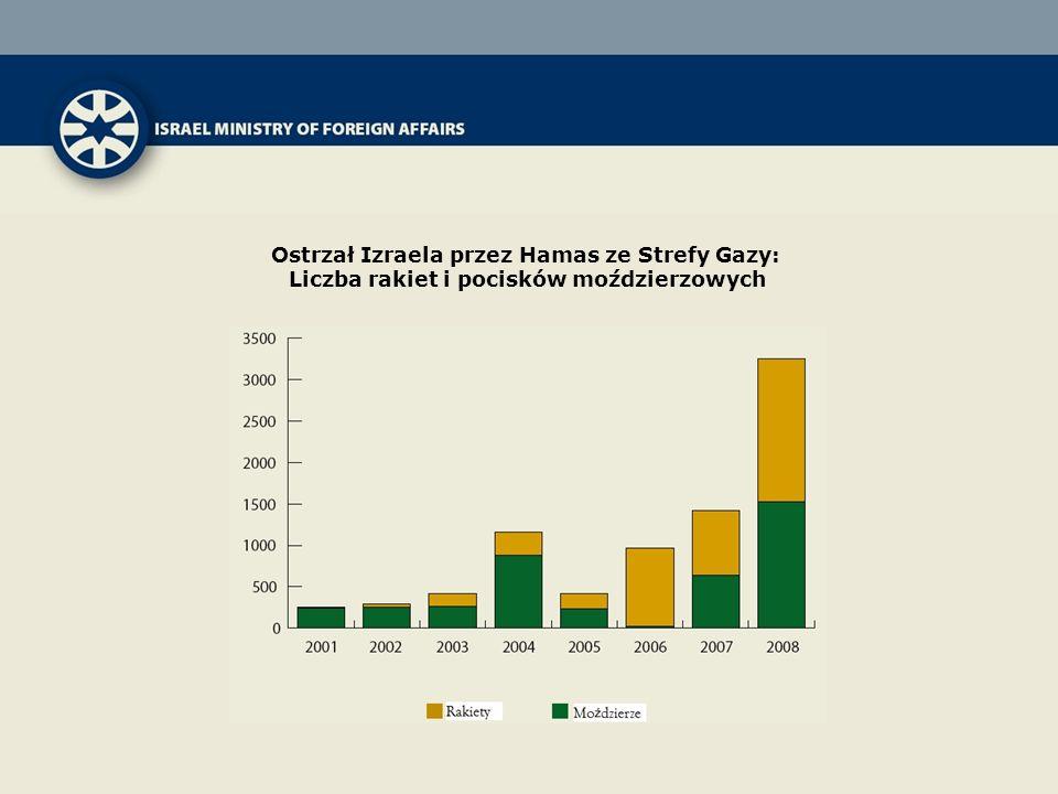 Ostrzał Izraela przez Hamas ze Strefy Gazy: Liczba rakiet i pocisków moździerzowych