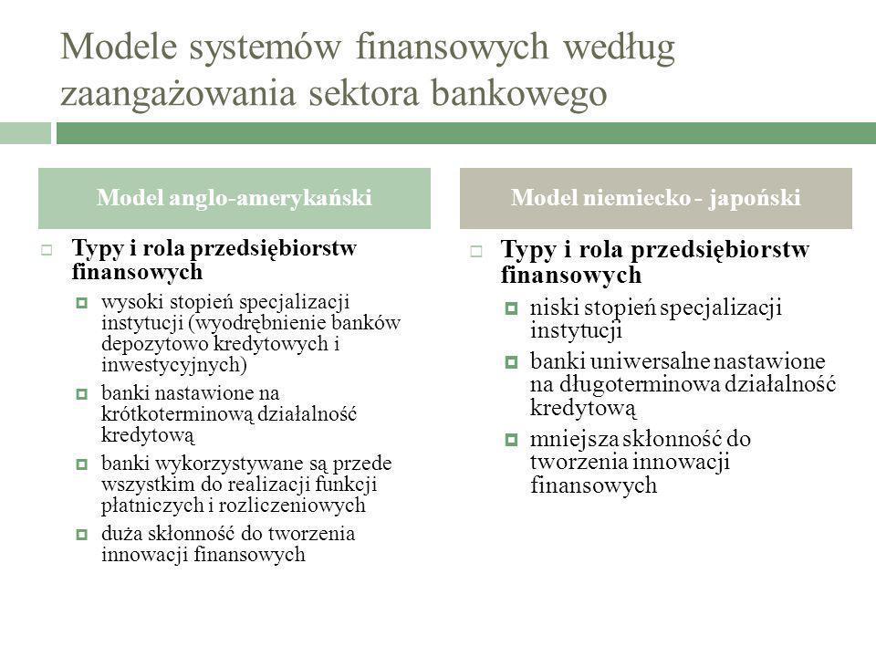 Modele systemów finansowych według zaangażowania sektora bankowego