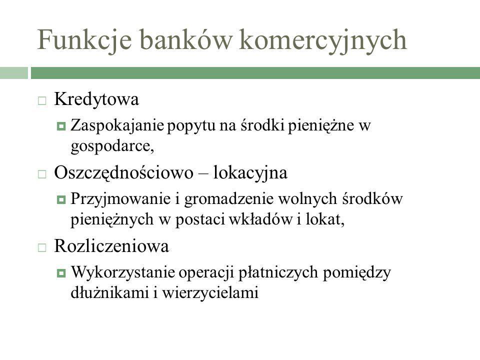 Funkcje banków komercyjnych