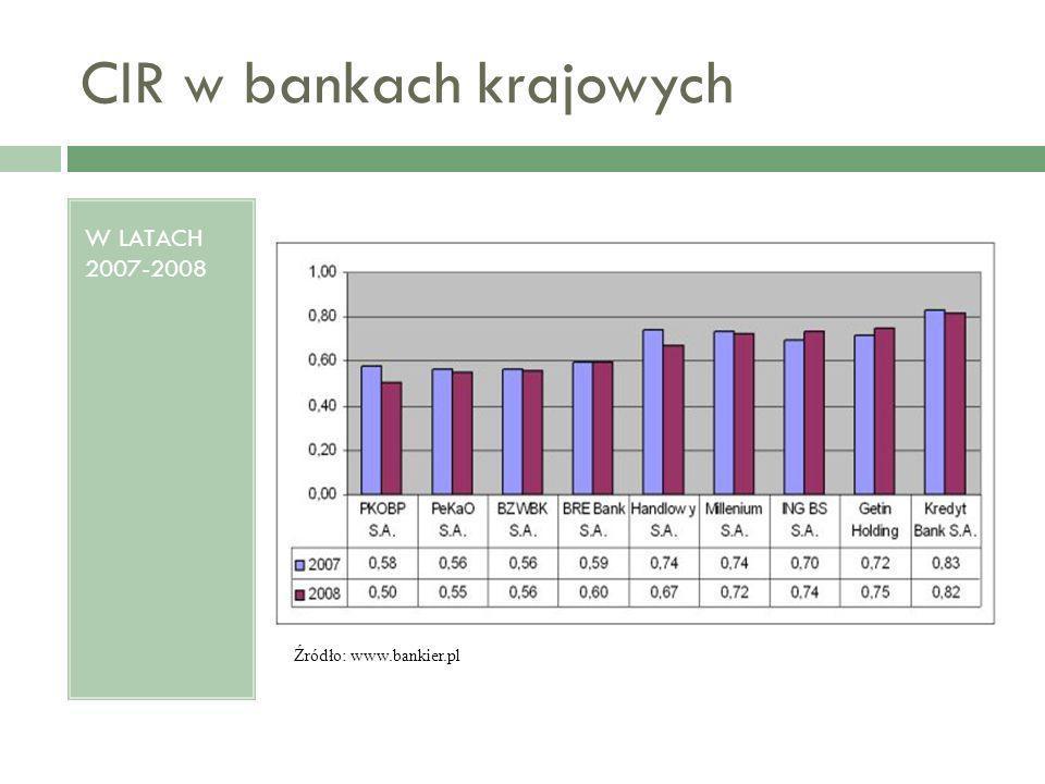 CIR w bankach krajowych