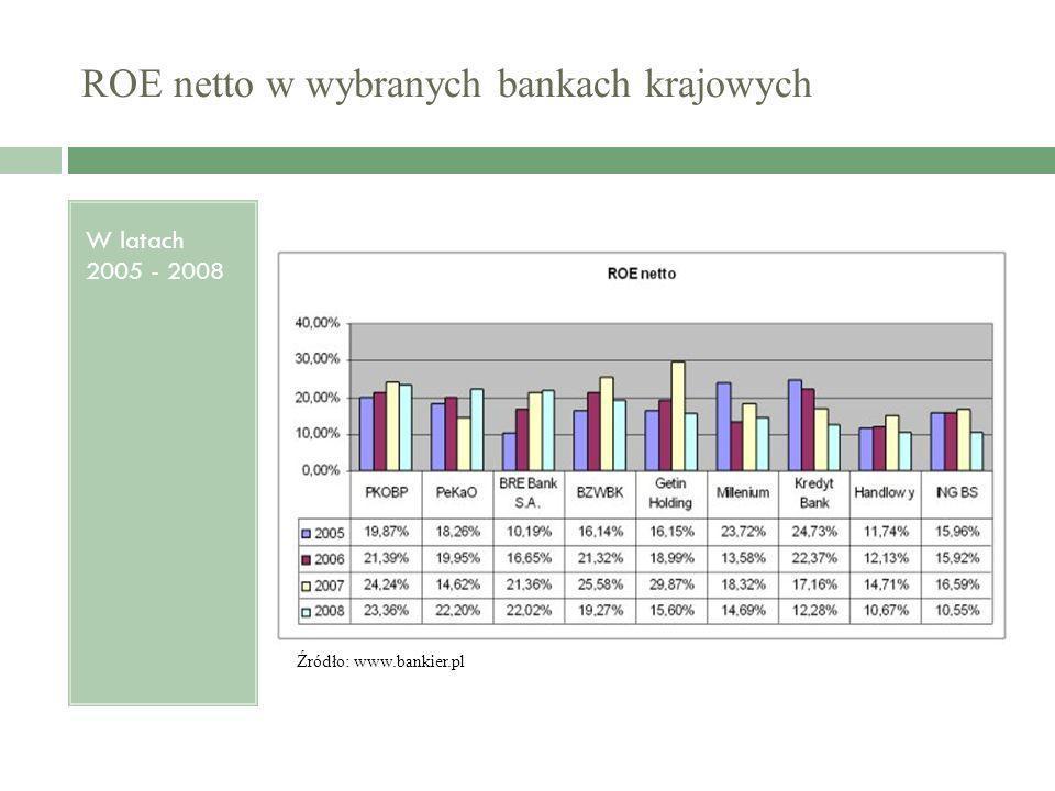 ROE netto w wybranych bankach krajowych