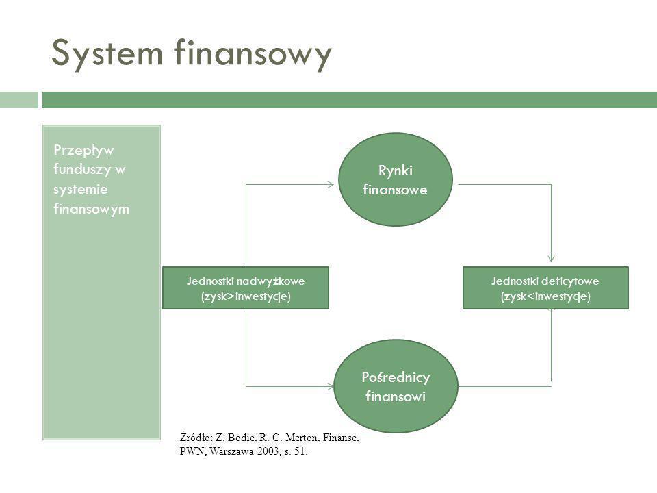 System finansowy Przepływ funduszy w systemie finansowym