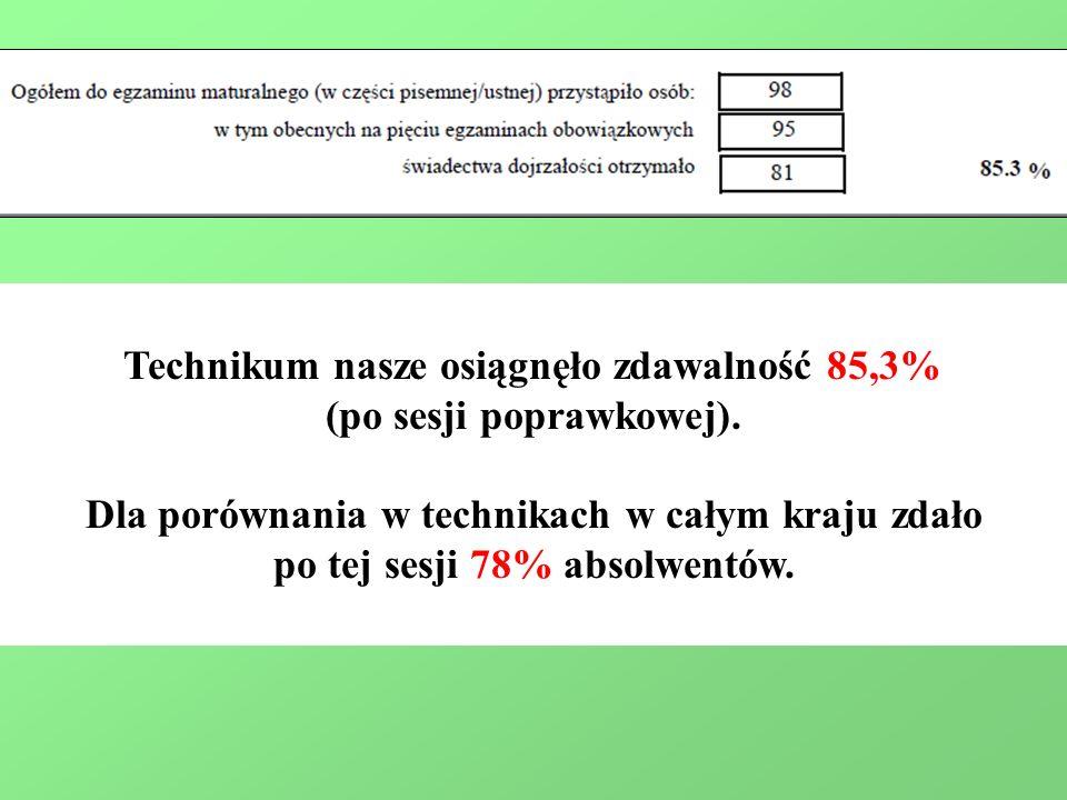 Technikum nasze osiągnęło zdawalność 85,3% (po sesji poprawkowej).