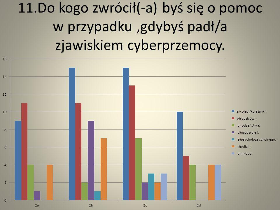 11.Do kogo zwrócił(-a) byś się o pomoc w przypadku ,gdybyś padł/a zjawiskiem cyberprzemocy.
