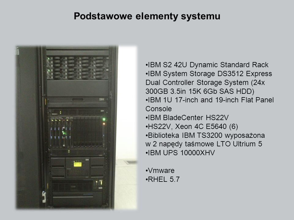 Podstawowe elementy systemu