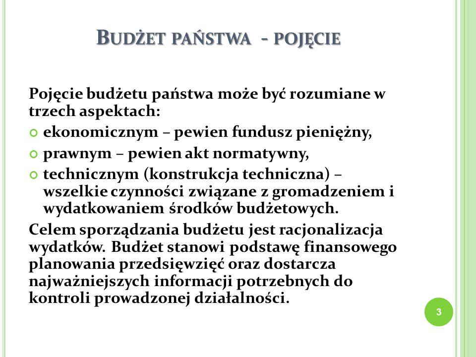 Budżet państwa - pojęcie