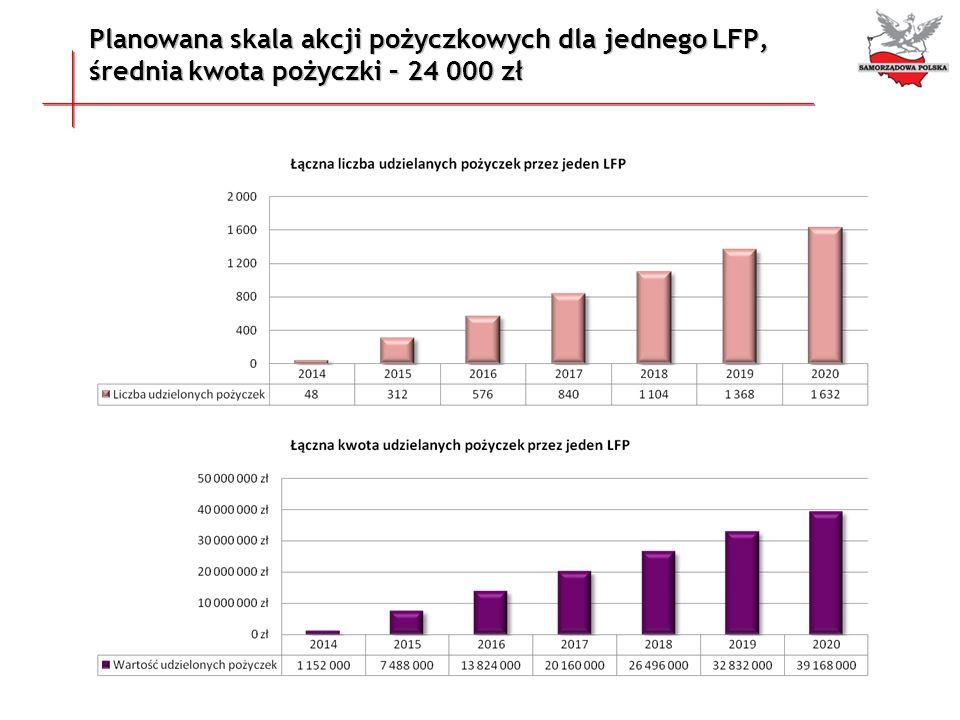 Planowana skala akcji pożyczkowych dla jednego LFP,