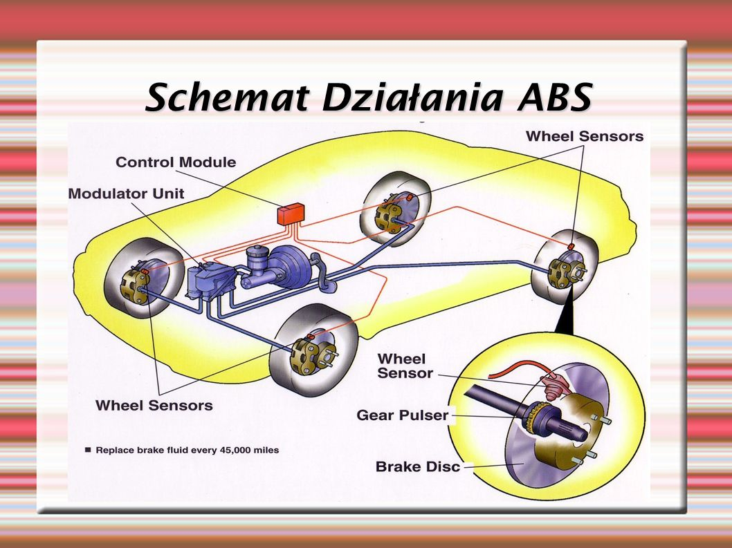 Schemat Działania ABS
