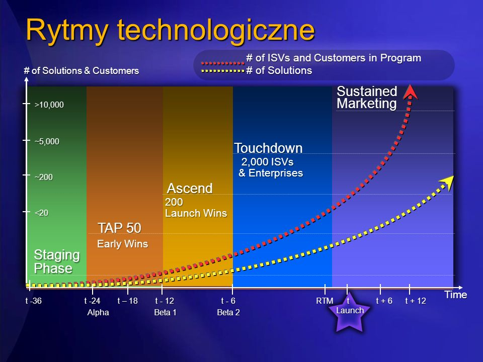 Rytmy technologiczne Sustained Marketing Touchdown Ascend TAP 50